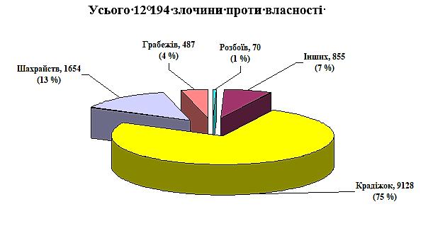 На Миколаївщині злочинів поменшало - звітує прокуратура області, фото-1