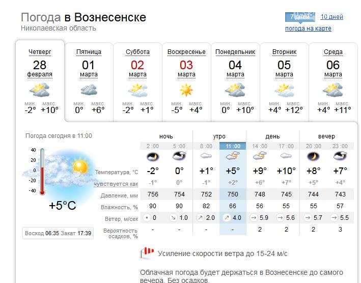 В перших числах березня до Вознесенська прийде справжня весна, фото-1