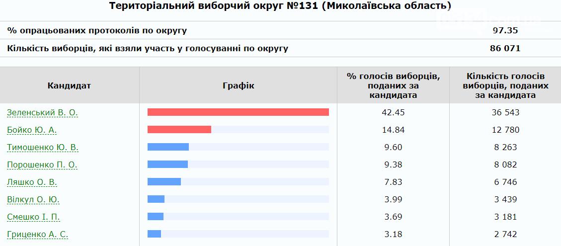 Володимир Зеленський в лідерах, на другому місці Юрій Бойко: Результати 97% опрацюваних протоколів в 131 окрузі, фото-1