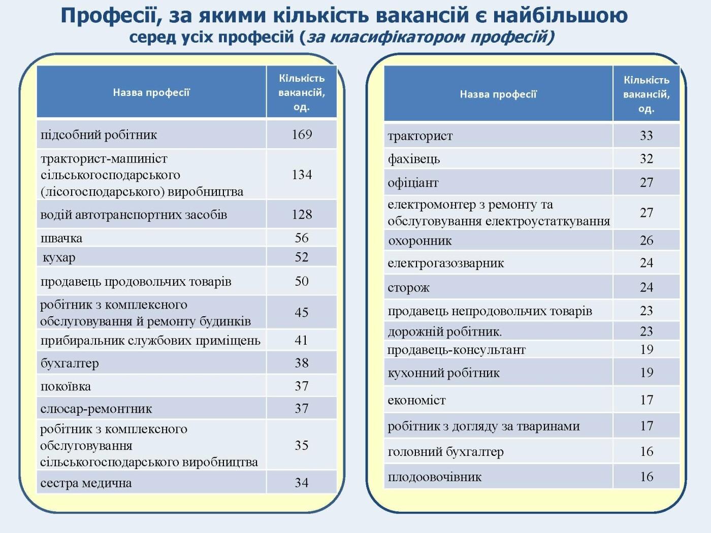 Центр зайнятості назвав найбільш затребувані професії на Миколаївщині, фото-1