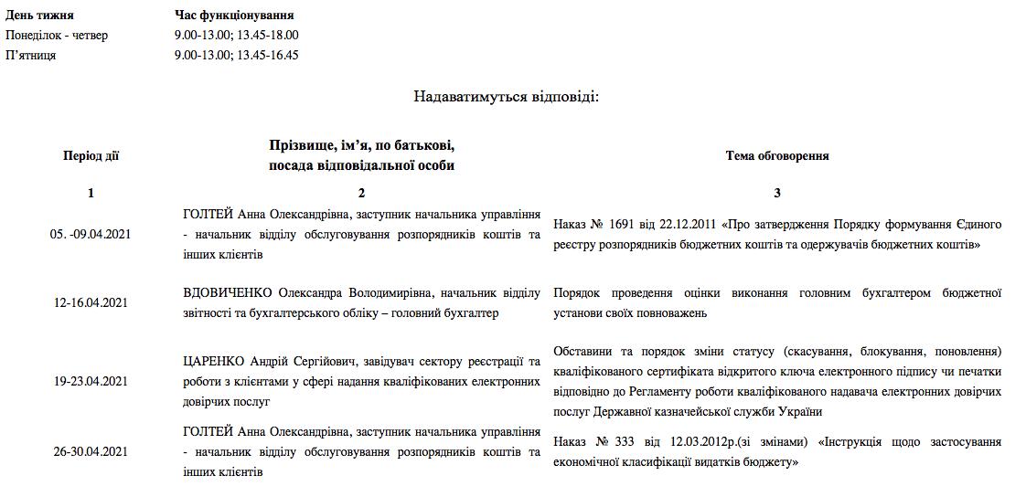 Протягом квітня 2021 року в Управлінні діє телефонна «гаряча лінія» казначейської служби, фото-1